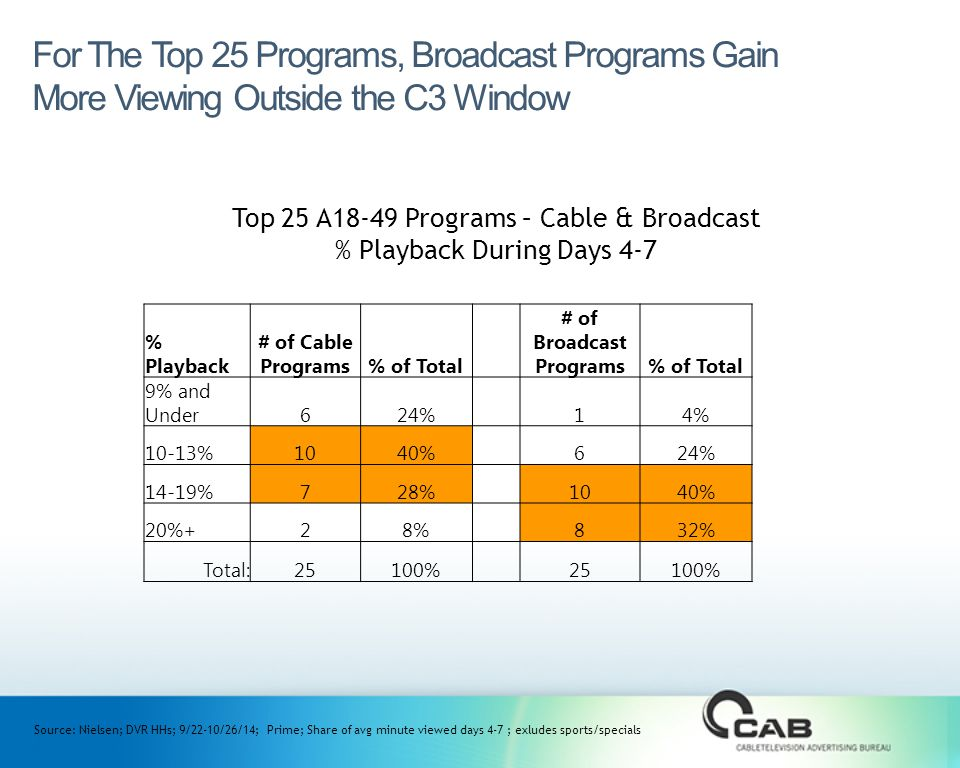For The Top 25 Programs, Broadcast Programs Gain More Viewing Outside the C3 Window Top 25 A18-49 Programs – Cable & Broadcast % Playback During Days 4-7 % Playback # of Cable Programs% of Total # of Broadcast Programs% of Total 9% and Under624%14% 10-13%1040%624% 14-19%728%1040% 20%+28%832% Total:25100%25100% Source: Nielsen; DVR HHs; 9/22-10/26/14; Prime; Share of avg minute viewed days 4-7 ; exludes sports/specials
