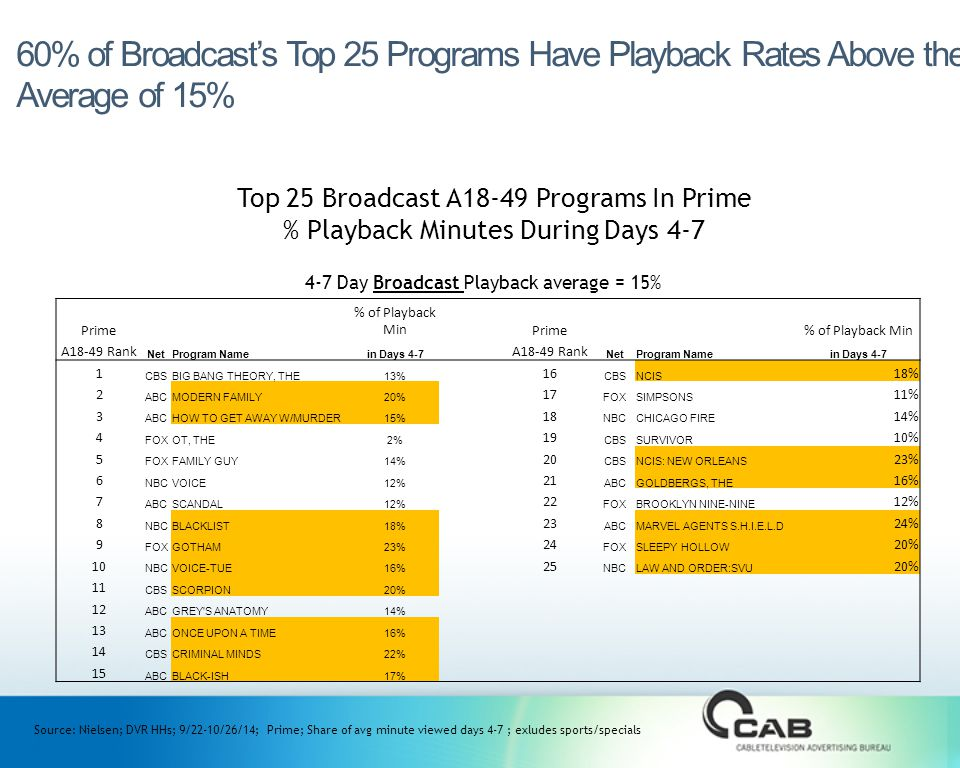 60% of Broadcast's Top 25 Programs Have Playback Rates Above the Average of 15% Source: Nielsen; DVR HHs; 9/22-10/26/14; Prime; Share of avg minute viewed days 4-7 ; exludes sports/specials Top 25 Broadcast A18-49 Programs In Prime % Playback Minutes During Days 4-7 4-7 Day Broadcast Playback average = 15% Prime % of Playback Min Prime % of Playback Min A18-49 Rank NetProgram Namein Days 4-7 A18-49 Rank NetProgram Namein Days 4-7 1 CBSBIG BANG THEORY, THE13% 16 CBSNCIS 18% 2 ABCMODERN FAMILY20% 17 FOXSIMPSONS 11% 3 ABCHOW TO GET AWAY W/MURDER15% 18 NBCCHICAGO FIRE 14% 4 FOXOT, THE2% 19 CBSSURVIVOR 10% 5 FOXFAMILY GUY14% 20 CBSNCIS: NEW ORLEANS 23% 6 NBCVOICE12% 21 ABCGOLDBERGS, THE 16% 7 ABCSCANDAL12% 22 FOXBROOKLYN NINE-NINE 12% 8 NBCBLACKLIST18% 23 ABCMARVEL AGENTS S.H.I.E.L.D 24% 9 FOXGOTHAM23% 24 FOXSLEEPY HOLLOW 20% 10 NBCVOICE-TUE16% 25 NBCLAW AND ORDER:SVU 20% 11 CBSSCORPION20% 12 ABCGREY S ANATOMY14% 13 ABCONCE UPON A TIME16% 14 CBSCRIMINAL MINDS22% 15 ABCBLACK-ISH17%