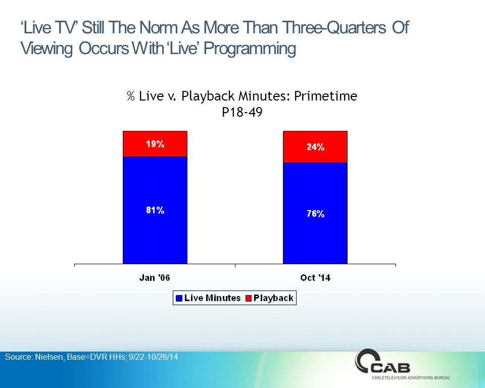 'Live TV' Still The Norm As More Than Three-Quarters Of Viewing Occurs With 'Live' Programming % Live v.