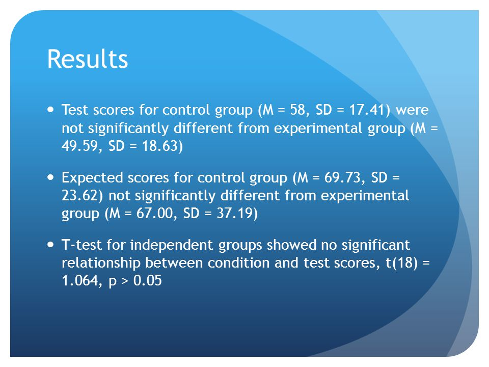 Results Test scores for control group (M = 58, SD = 17.41) were not significantly different from experimental group (M = 49.59, SD = 18.63) Expected scores for control group (M = 69.73, SD = 23.62) not significantly different from experimental group (M = 67.00, SD = 37.19) T-test for independent groups showed no significant relationship between condition and test scores, t(18) = 1.064, p > 0.05