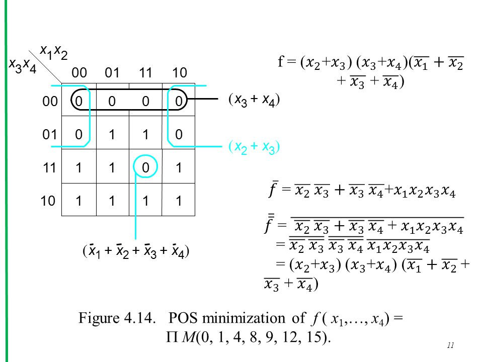 11 x 1 x 2 x 3 x 4 0 00011110 000 0110 1101 1111 00 01 11 10 x 2 x 3 +  x 3 x 4 +  x 1 x 2 x 3 x 4 +++  Figure 4.14.