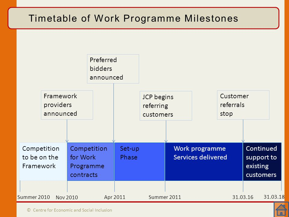 Timetable of Milestones © Centre for Economic and Social Inclusion Timetable of Work Programme Milestones Competition to be on the Framework Competition for Work Programme contracts Set-up Phase Work programme Services delivered Continued support to existing customers Summer 2010 Nov 2010 Apr 2011 Summer 2011 31.03.16 31.03.18 Framework providers announced Preferred bidders announced JCP begins referring customers Customer referrals stop