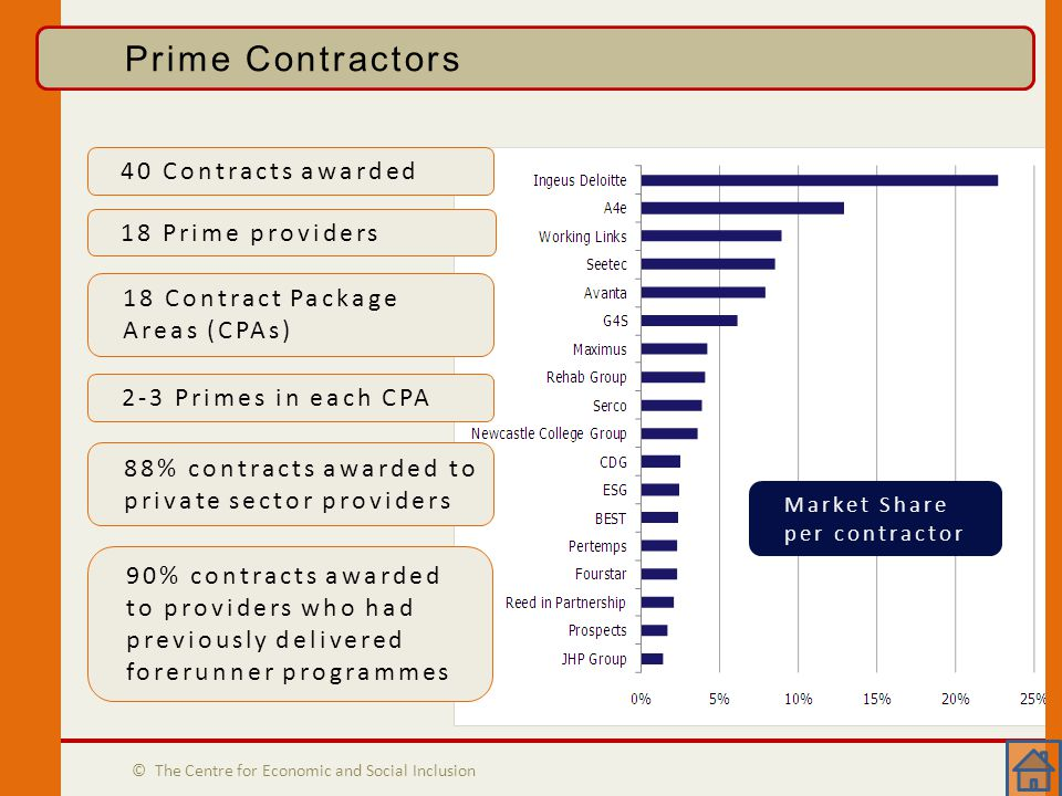 Prime Contractors © The Centre for Economic and Social Inclusion Prime Contractors 40 Contracts awarded 18 Prime providers 18 Contract Package Areas (CPAs) 2-3 Primes in each CPA 88% contracts awarded to private sector providers 90% contracts awarded to providers who had previously delivered forerunner programmes Market Share per contractor