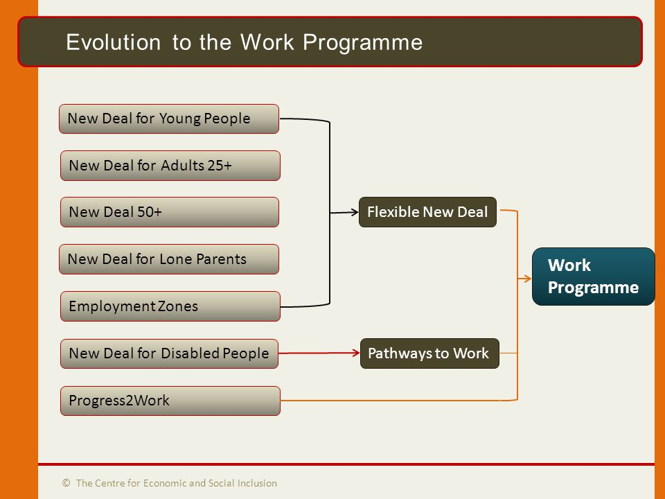 Evolution to the WP © The Centre for Economic and Social Inclusion Evolution to the Work Programme New Deal for Young People New Deal for Adults 25+ Employment Zones New Deal for Lone Parents New Deal 50+ New Deal for Disabled People Flexible New Deal Pathways to Work Work Programme Progress2Work