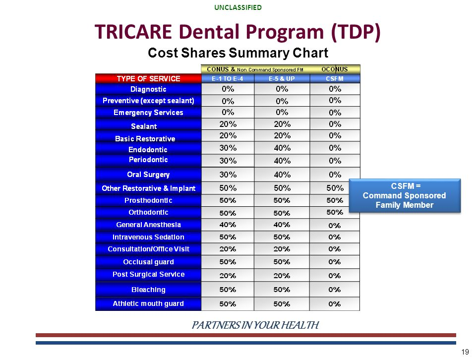 UNCLASSIFIED PARTNERS IN YOUR HEALTH UNCLASSIFIED 19 TRICARE Dental Program (TDP) Cost Shares Summary Chart CSFM = Command Sponsored Family Member CSFM = Command Sponsored Family Member