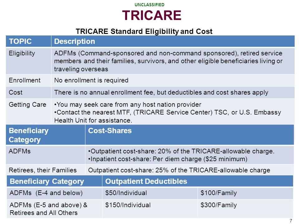 UNCLASSIFIED PARTNERS IN YOUR HEALTH UNCLASSIFIED 7 TRICARE TOPICDescription EligibilityADFMs (Command-sponsored and non-command sponsored), retired s