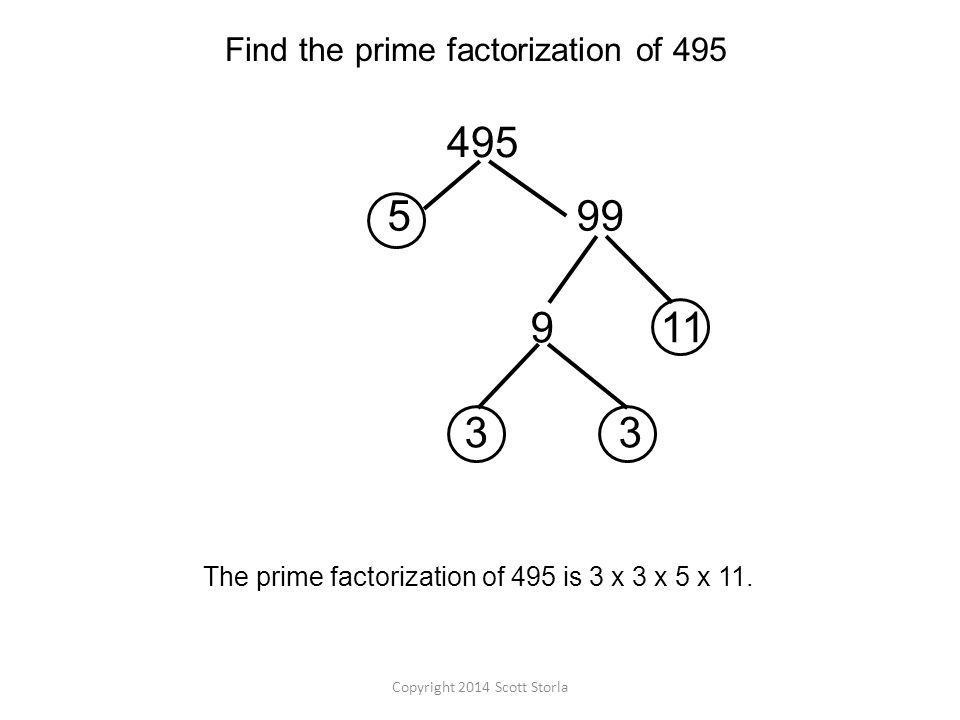 The prime factorization of 495 is 3 x 3 x 5 x 11.