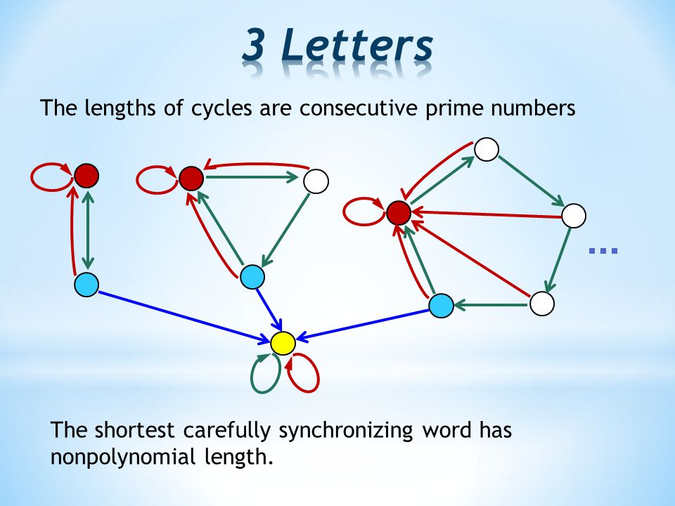 The lengths of cycles are consecutive prime numbers The shortest carefully synchronizing word has nonpolynomial length.