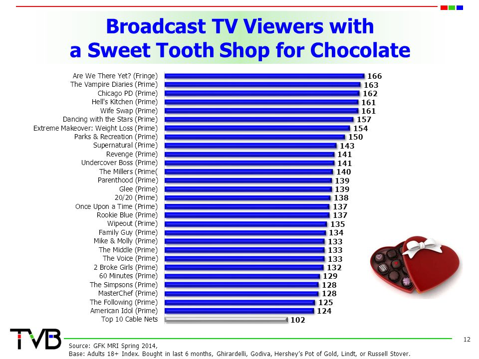 Broadcast TV Viewers with a Sweet Tooth Shop for Chocolate 12 Source: GFK MRI Spring 2014, Base: Adults 18+ Index.