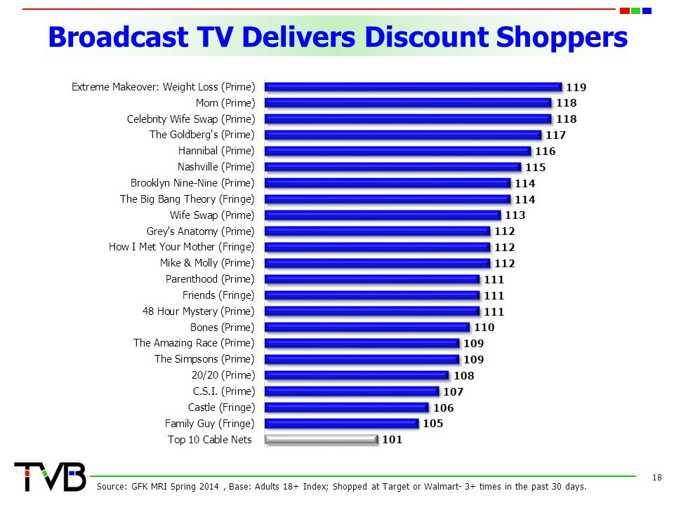 Broadcast TV Delivers Discount Shoppers 18 Source: GFK MRI Spring 2014, Base: Adults 18+ Index; Shopped at Target or Walmart- 3+ times in the past 30 days.