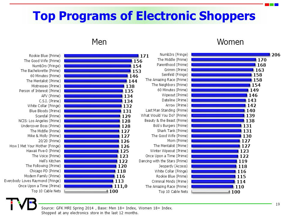 Top Programs of Electronic Shoppers 19 Source: GFK MRI Spring 2014, Base: Men 18+ Index, Women 18+ Index.