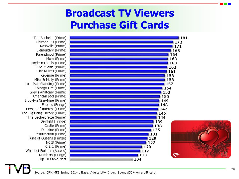 Broadcast TV Viewers Purchase Gift Cards 20 Source: GFK MRI Spring 2014, Base: Adults 18+ Index.