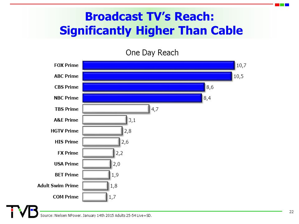 Broadcast TV's Reach: Significantly Higher Than Cable 22 Source: Nielsen NPower.