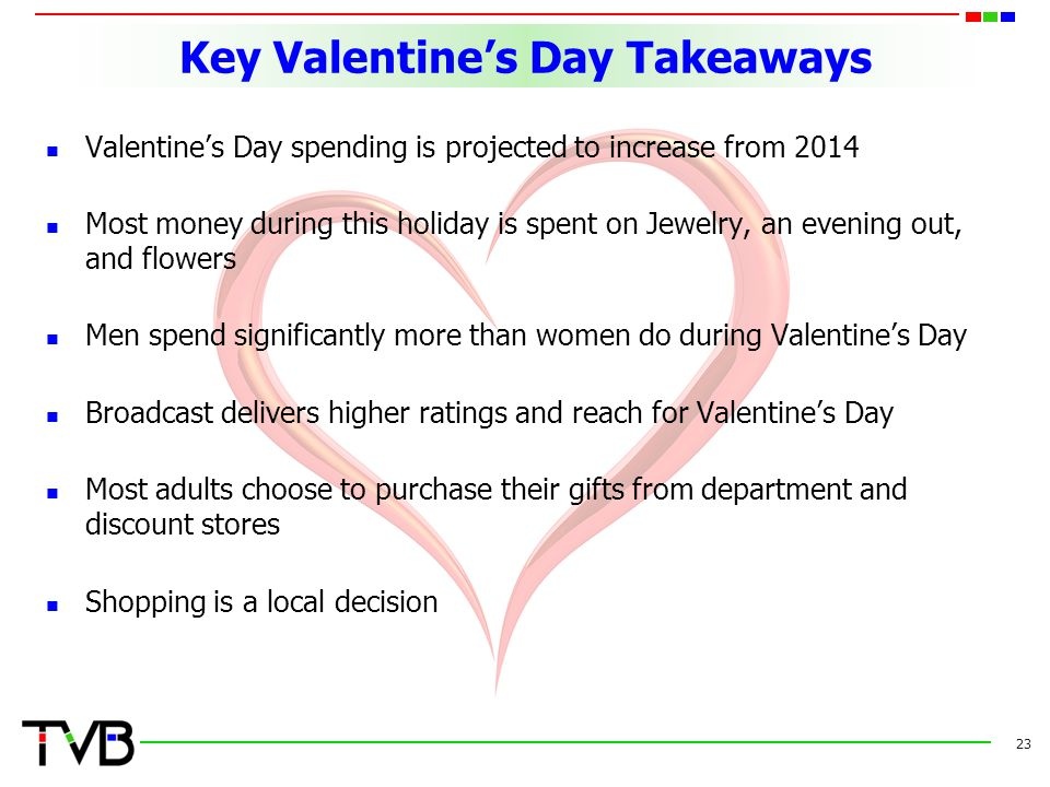 Key Valentine's Day Takeaways Valentine's Day spending is projected to increase from 2014 Most money during this holiday is spent on Jewelry, an evening out, and flowers Men spend significantly more than women do during Valentine's Day Broadcast delivers higher ratings and reach for Valentine's Day Most adults choose to purchase their gifts from department and discount stores Shopping is a local decision 23