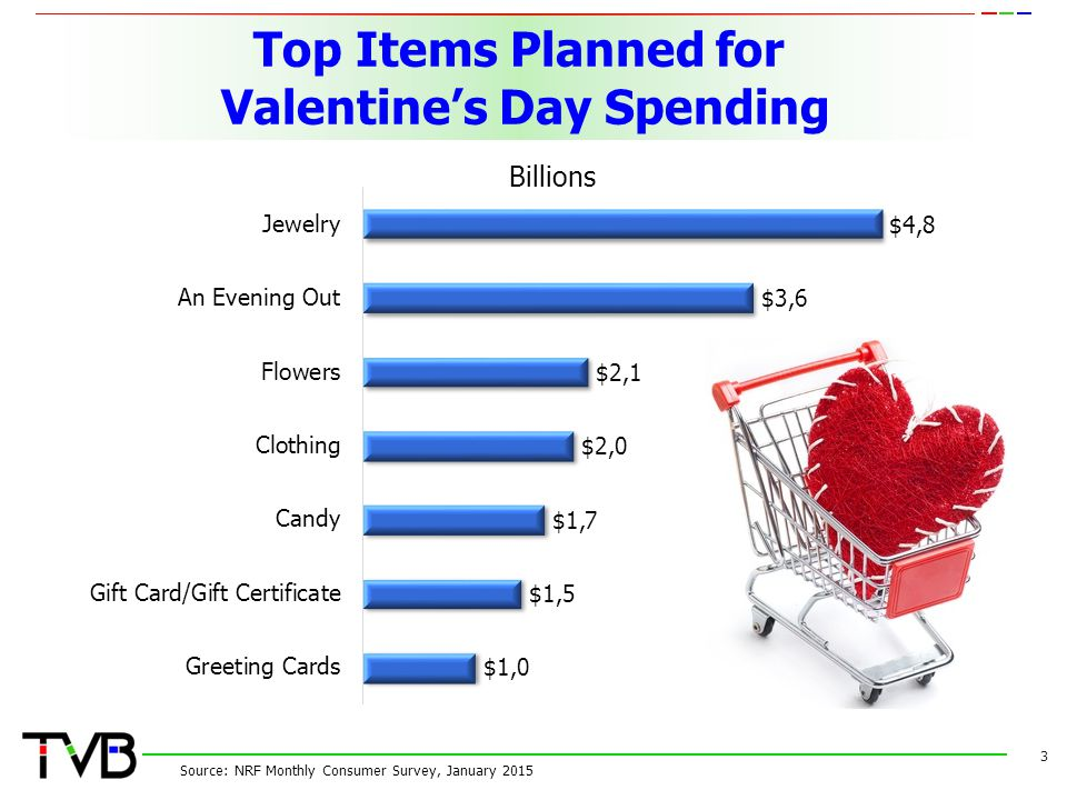 Top Items Planned for Valentine's Day Spending 3 Source: NRF Monthly Consumer Survey, January 2015