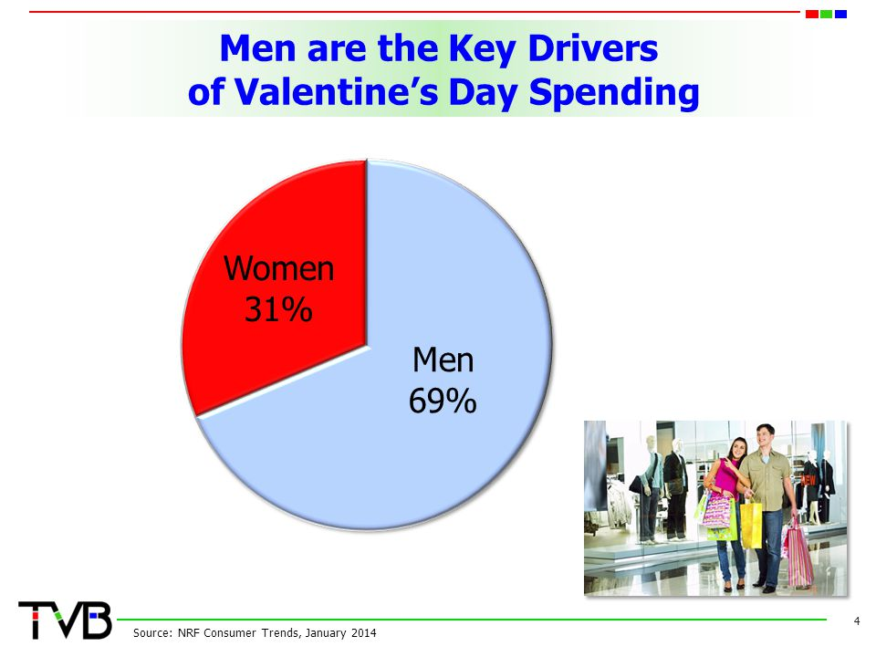 Men are the Key Drivers of Valentine's Day Spending 4 Source: NRF Consumer Trends, January 2014 Women 31% Men 69%