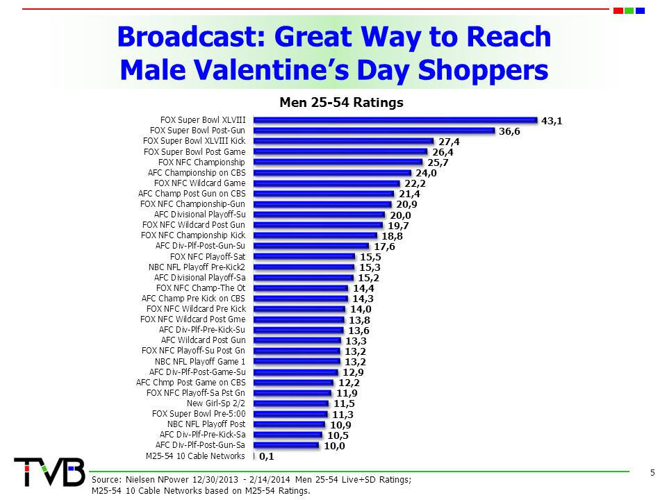 Men Purchasing Jewelry Watch Broadcast TV 6 Source: GFK MRI Spring 2014, Base: Men 18+ Index; Shopped at Jared, Kay Jewelers, or Zales- in past 30 days.