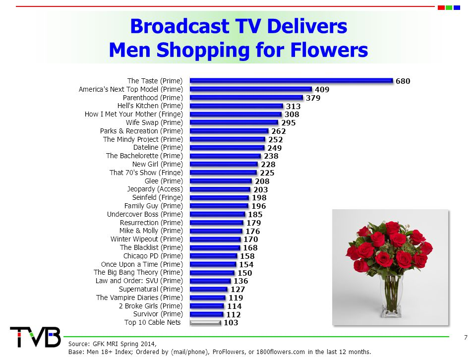 Broadcast TV: The Destination for Clothing Store Shoppers 8 Source: GFK MRI Spring 2014, Base: Adults 18+ Index.