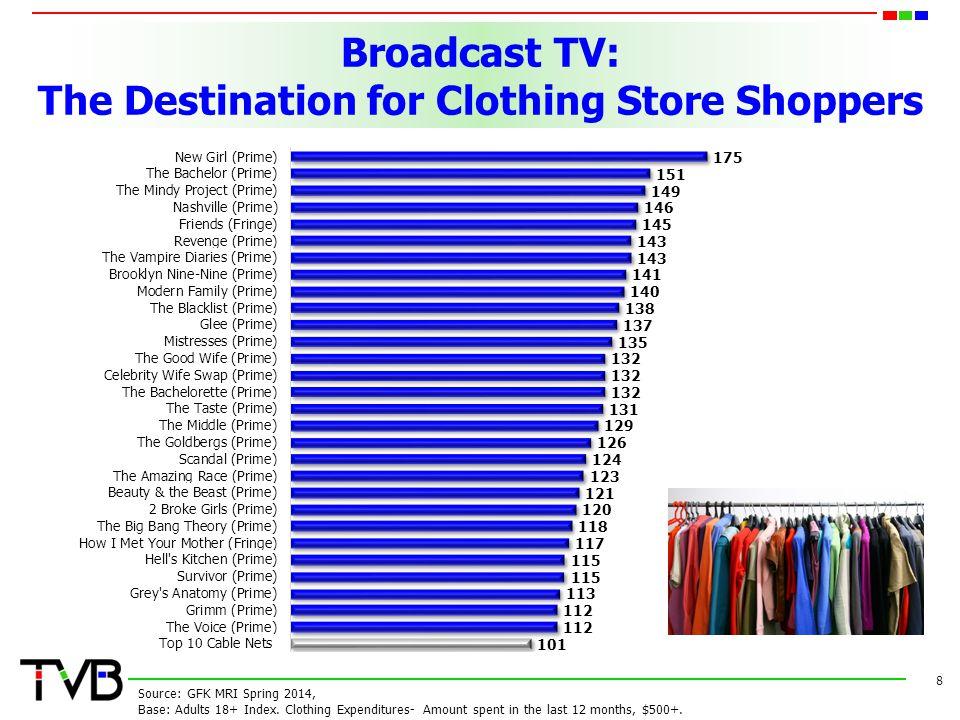 Top Programs of Electronic Shoppers 19 Source: GFK MRI Spring 2014, Base: Men 18+ Index, Women 18+ Index.