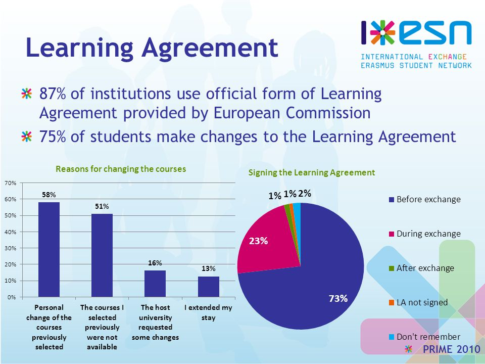 Learning Agreement 87% of institutions use official form of Learning Agreement provided by European Commission 75% of students make changes to the Learning Agreement PRIME 2010