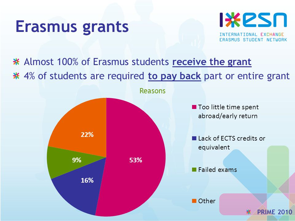 Erasmus grants Almost 100% of Erasmus students receive the grant 4% of students are required to pay back part or entire grant Reasons PRIME 2010