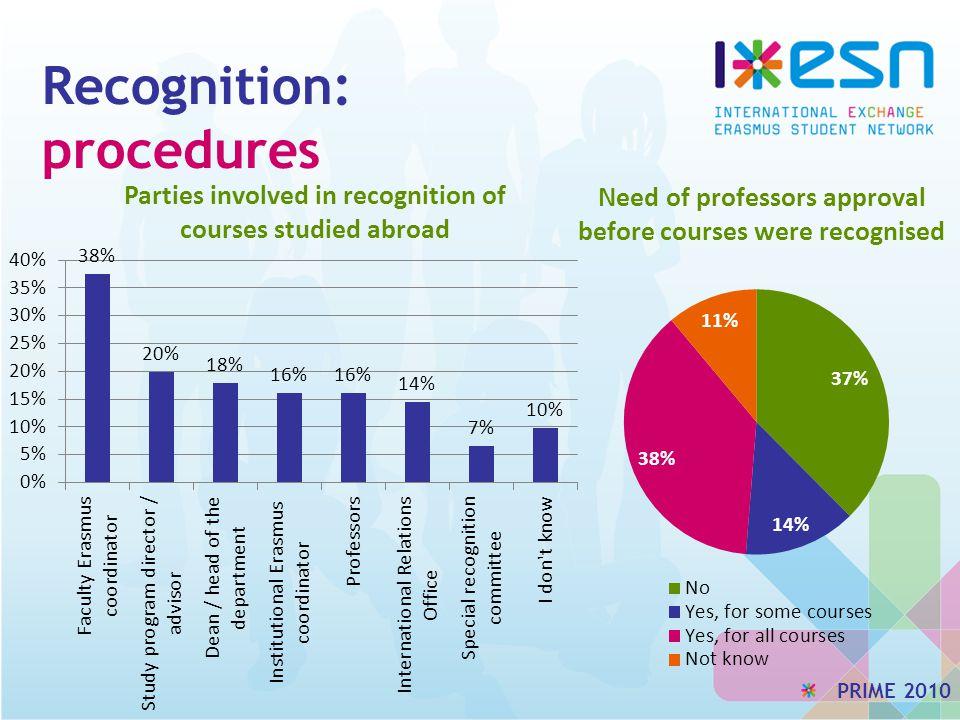 Recognition: procedures PRIME 2010