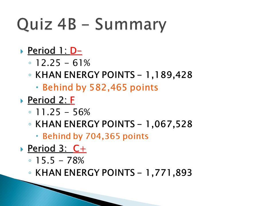  Period 1: D- ◦ 12.25 - 61% ◦ KHAN ENERGY POINTS - 1,189,428  Behind by 582,465 points  Period 2: F ◦ 11.25 - 56% ◦ KHAN ENERGY POINTS - 1,067,528  Behind by 704,365 points  Period 3: C+ ◦ 15.5 - 78% ◦ KHAN ENERGY POINTS - 1,771,893
