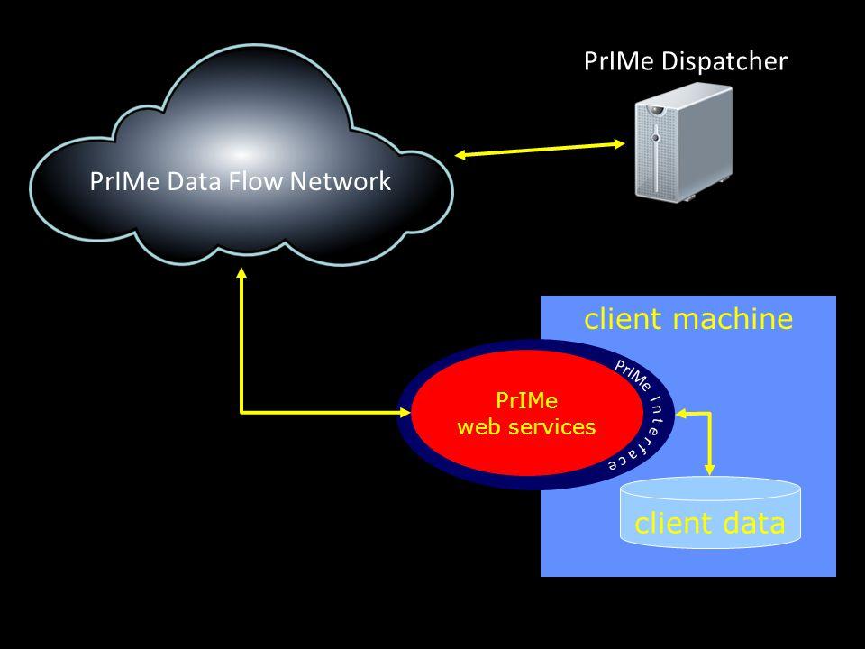 client machine client data PrIMe web services PrIMe Data Flow Network PrIMe Dispatcher