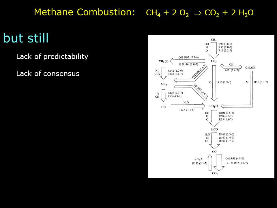 Methane Combustion: CH 4 + 2 O 2  CO 2 + 2 H 2 O Lack of predictability Lack of consensus but still