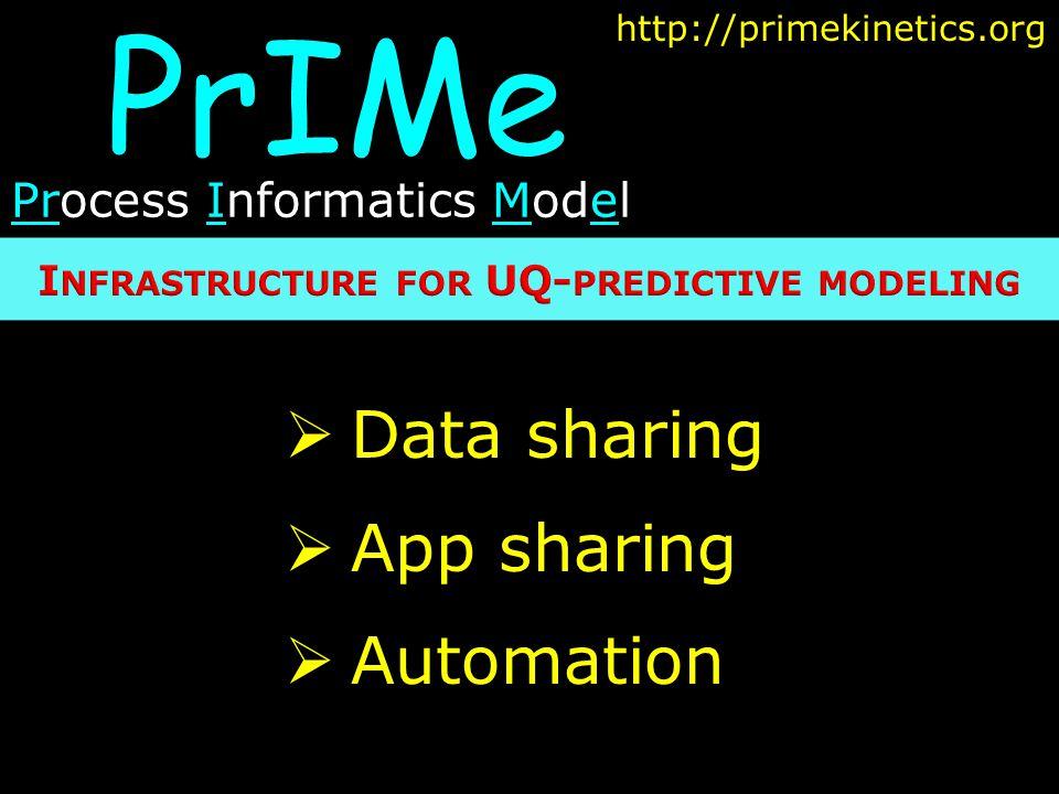 PrIMe Process Informatics Model http://primekinetics.org  Data sharing  App sharing  Automation