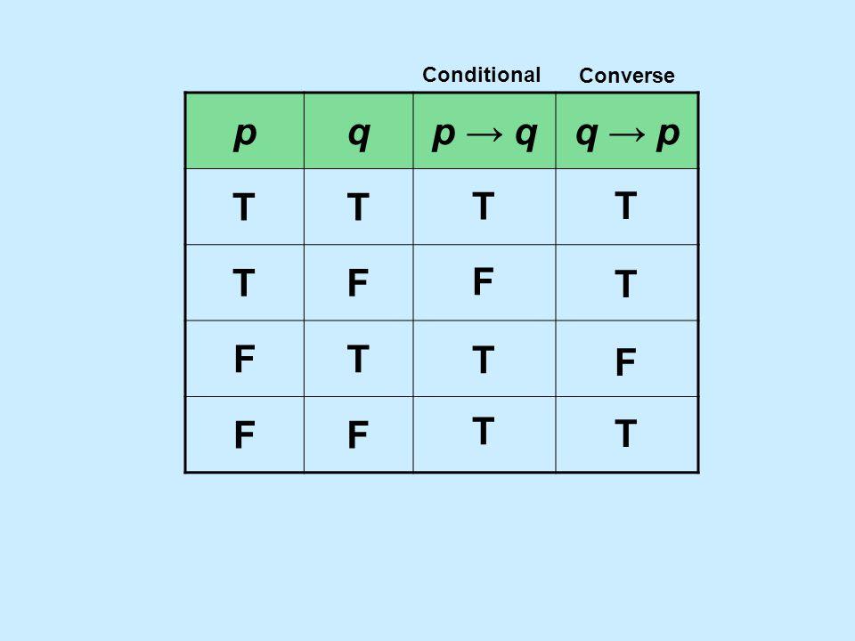 pqp → qp → qq → pq → p TT TF FT FF T F T T T T F T Conditional Converse
