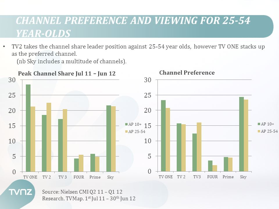 CHANNEL PREFERENCE AND VIEWING FOR 25-54 YEAR-OLDS TV2 takes the channel share leader position against 25-54 year olds, however TV ONE stacks up as th