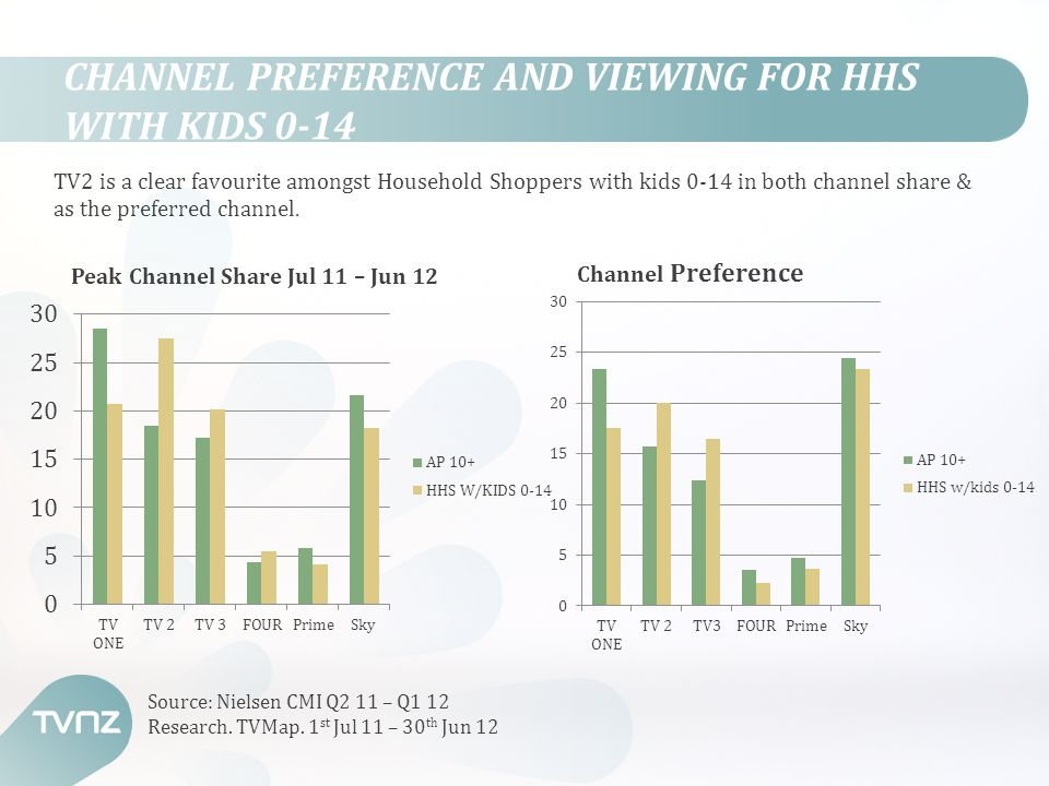 CHANNEL PREFERENCE AND VIEWING FOR HHS WITH KIDS 0-14 TV2 is a clear favourite amongst Household Shoppers with kids 0-14 in both channel share & as th