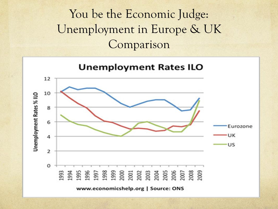 You be the Economic Judge: Unemployment in Europe & UK Comparison
