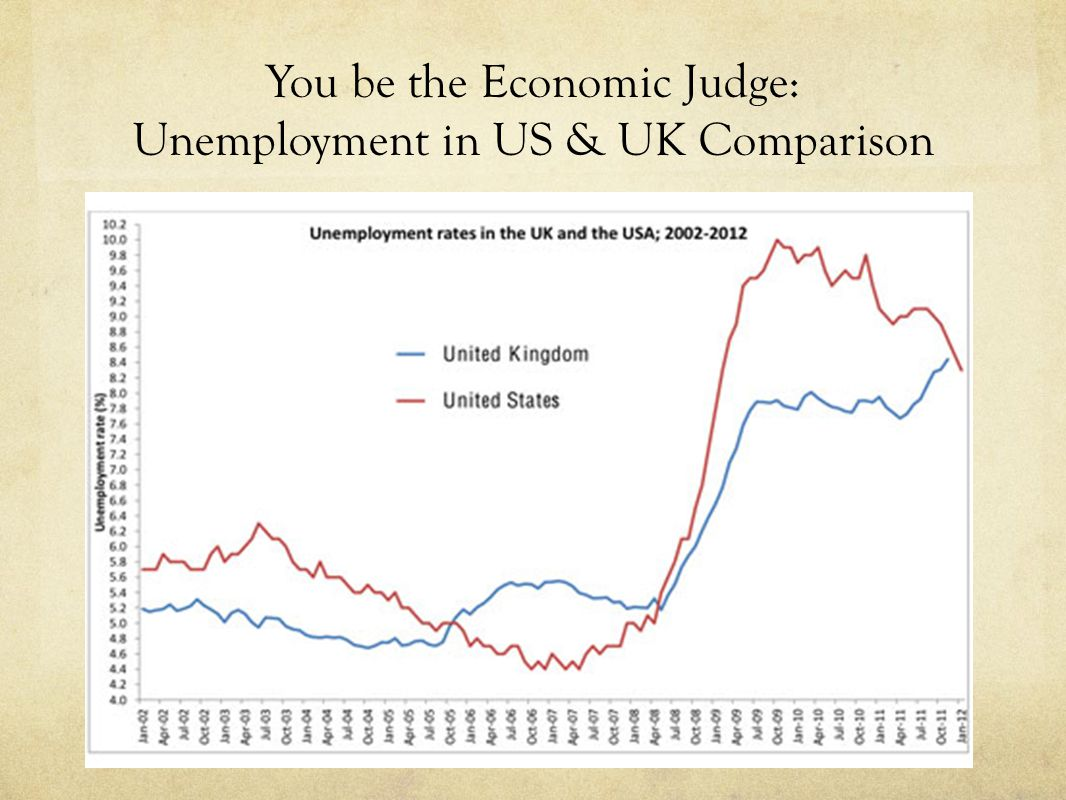 You be the Economic Judge: Unemployment in US & UK Comparison