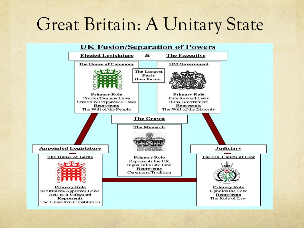 Great Britain: A Unitary State
