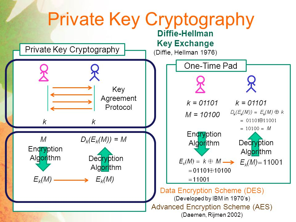 Private Key Cryptography Key Agreement Protocol kk M Encryption Algorithm E k (M) Decryption Algorithm D k (E k (M)) = M Data Encryption Scheme (DES) (Developed by IBM in 1970's) Advanced Encryption Scheme (AES) (Daemen, Rijmen 2002) Diffie-Hellman Key Exchange (Diffie, Hellman 1976) One-Time Pad k = 01101 M = 10100 Encryption Algorithm Decryption Algorithm
