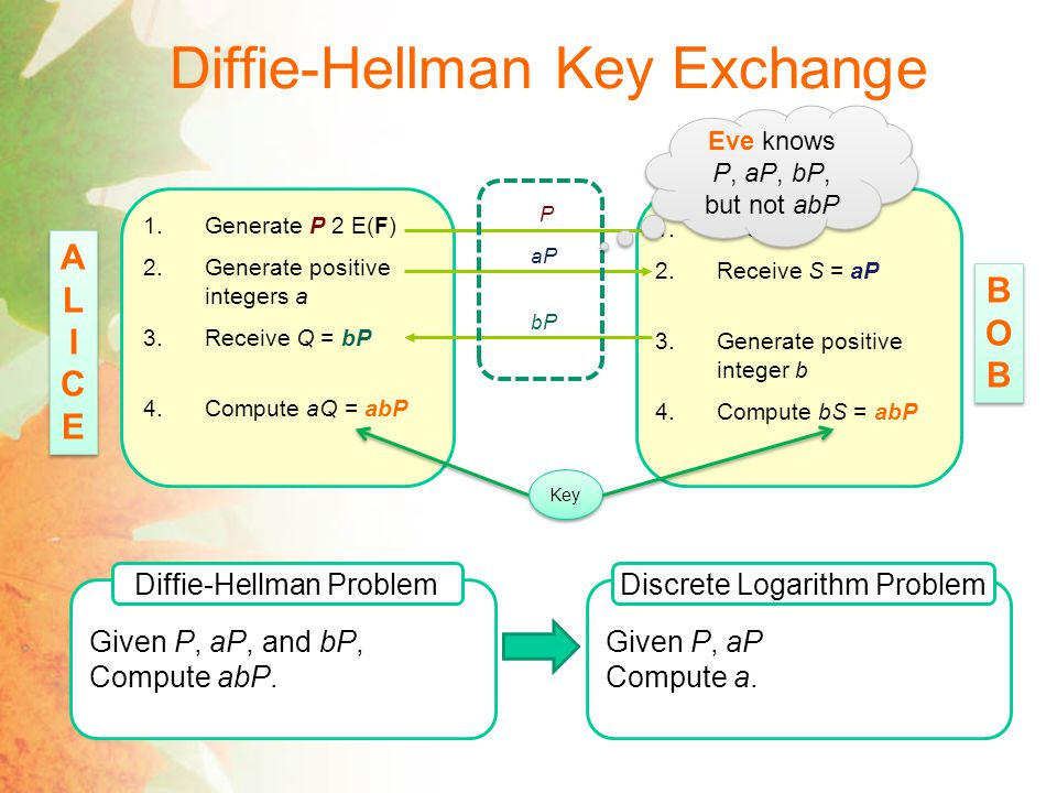 Diffie-Hellman Key Exchange 1.Generate P 2 E(F) 2.Generate positive integers a 3.Receive Q = bP 4.Compute aQ = abP 1.Receive P 2.Receive S = aP 3.Generate positive integer b 4.Compute bS = abP P aP bP Key ALICEALICE ALICEALICE BOBBOB BOBBOB Eve knows P, aP, bP, but not abP Given P, aP, and bP, Compute abP.