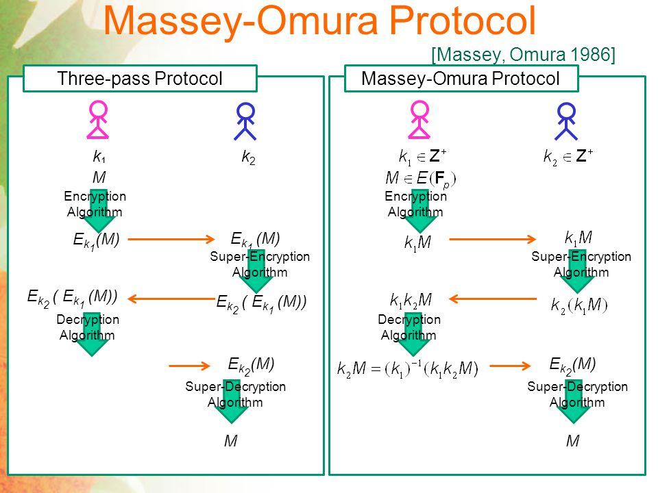 Massey-Omura Protocol [Massey, Omura 1986] Three-pass Protocol k1k1 k2k2 M E k 1 (M) Encryption Algorithm E k 1 (M) Super-Encryption Algorithm E k 2 ( E k 1 (M)) Decryption Algorithm E k 2 (M) Super-Decryption Algorithm M Massey-Omura Protocol Encryption Algorithm Super-Encryption Algorithm Decryption Algorithm E k 2 (M) Super-Decryption Algorithm M