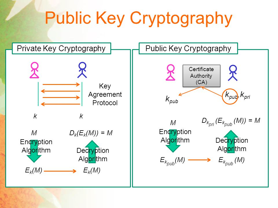 Public Key Cryptography Private Key Cryptography Key Agreement Protocol kk M Encryption Algorithm E k (M) Decryption Algorithm D k (E k (M)) = M Public Key Cryptography k pub,k pri Certificate Authority (CA) k pub M Encryption Algorithm E k pub (M) Decryption Algorithm D k pri (E k pub (M)) = M