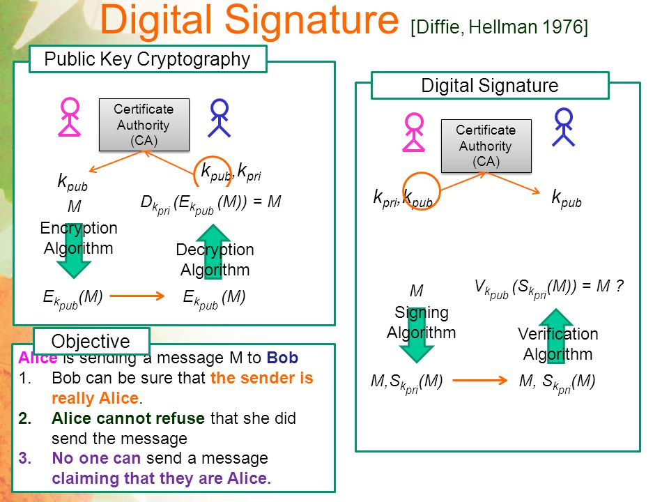 Digital Signature [Diffie, Hellman 1976] Alice is sending a message M to Bob 1.Bob can be sure that the sender is really Alice.