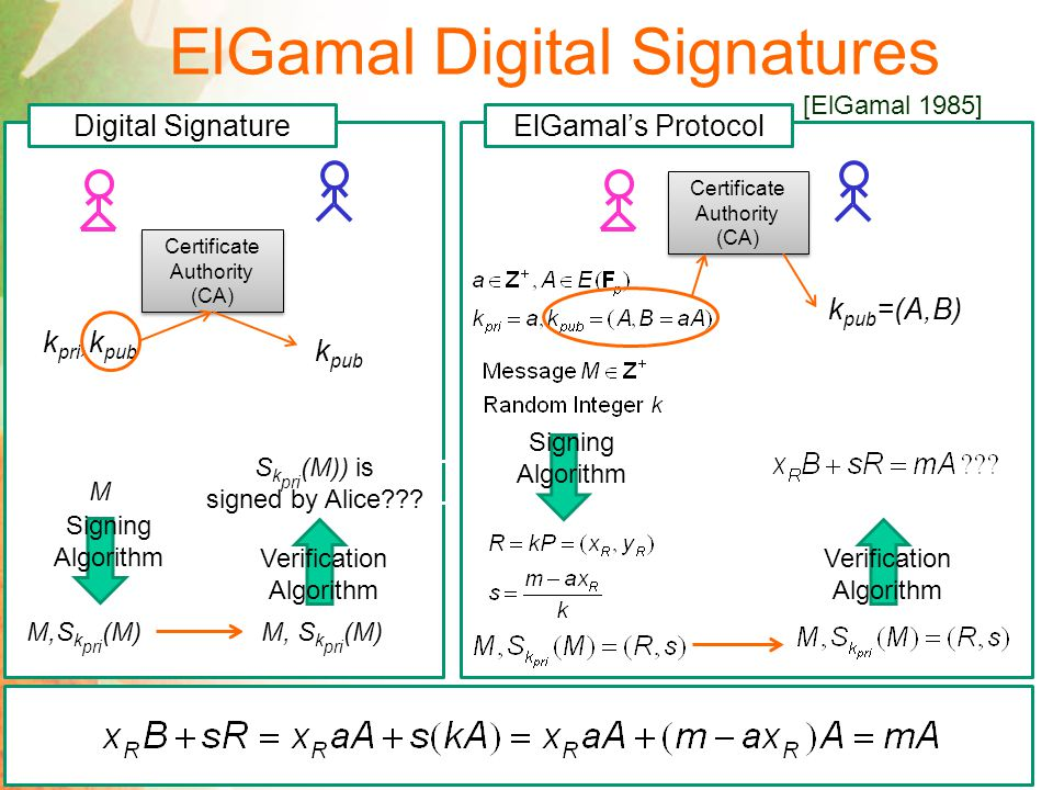 ElGamal Digital Signatures [ElGamal 1985] Digital Signature k pri,k pub Certificate Authority (CA) k pub M Signing Algorithm M,S k pri (M) Verification Algorithm S k pri (M)) is signed by Alice .