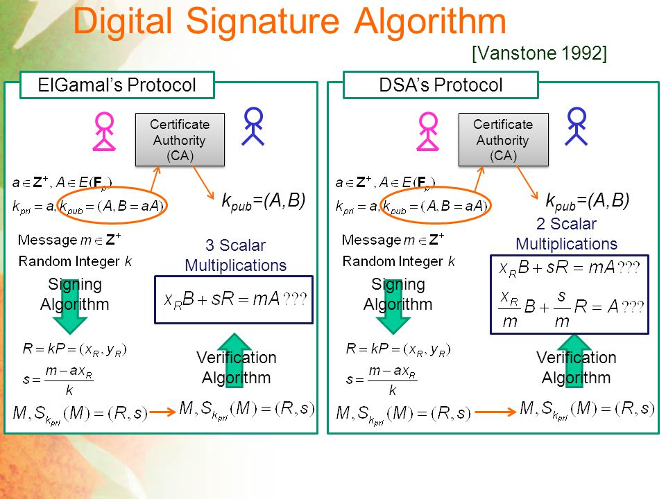 Digital Signature Algorithm [Vanstone 1992] ElGamal's Protocol Certificate Authority (CA) k pub =(A,B) Signing Algorithm Verification Algorithm DSA's Protocol Certificate Authority (CA) k pub =(A,B) Signing Algorithm Verification Algorithm 3 Scalar Multiplications 2 Scalar Multiplications
