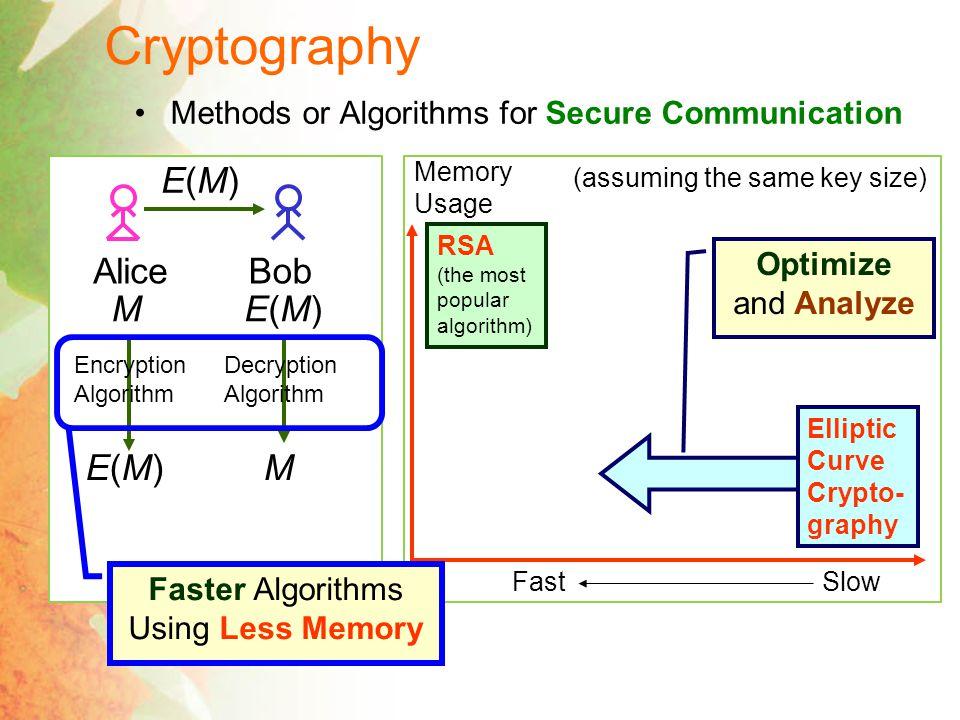 Private Key Cryptography Key Agreement Protocol kk M Encryption Algorithm E k (M) Decryption Algorithm D k (E k (M)) = M Data Encryption Scheme (DES) (Developed by IBM in 1970's) Advanced Encryption Scheme (AES) (Daemen, Rijmen 2002) Diffie-Hellman Key Exchange (Diffie, Hellman 1976) One-Time Pad k = 01101 M = 10100 Encryption Algorithm Decryption Algorithm