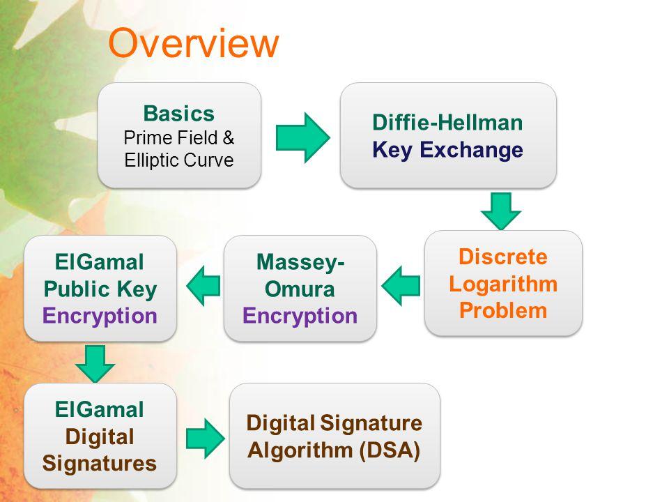 Public Key Cryptography Private Key Cryptography Key Agreement Protocol kk M Encryption Algorithm E k (M) Decryption Algorithm D k (E k (M)) = M Public Key Cryptography k pub,k pri Certificate Authority (CA) k pub M Encryption Algorithm E k pub (M) Decryption Algorithm D k pri (E k pub (M)) = M