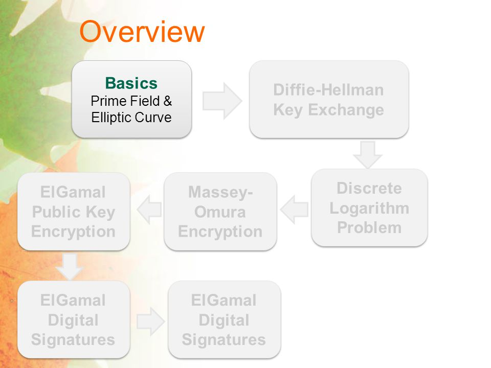 ElGamal Public Key Encryption [ElGamal 1985] Public Key Cryptography k pub,k pri Certificate Authority (CA) k pub M Encryption Algorithm E k pub (M) Decryption Algorithm D k pri (E k pub (M)) = M Certificate Authority (CA) Encryption Algorithm E k pub (M) = M 1,M 2 M 1 = kP, M 2 = M + kB E k pub (M) = M 1,M 2 Decryption Algorithm D k pri (E k pub (M)) = M 2 -sM 1 = M ElGamal PKE