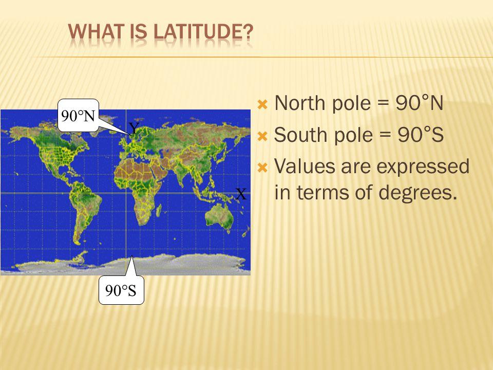 What is Latitude?  Lines of Latitude run horizontally (sideways)  Latitude is measured in degrees.  The Equator is 0 degrees Latitude.  Lines of L
