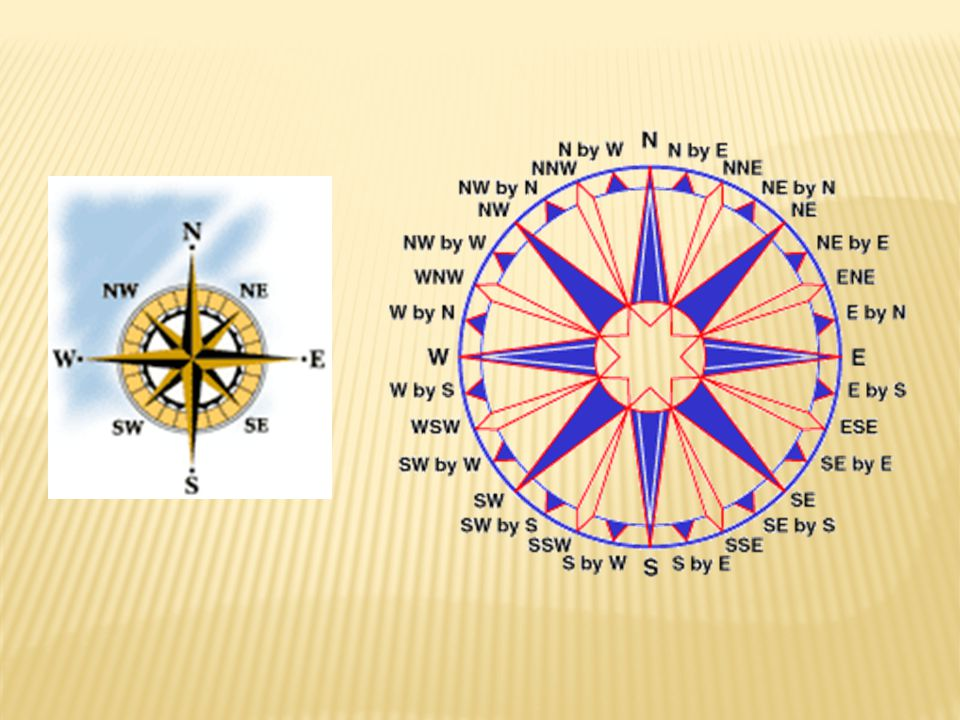  What would be the latitude and longitude directions in Australia using only the compass rose.