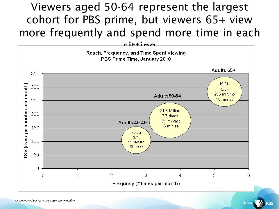 Viewers aged 50-64 represent the largest cohort for PBS prime, but viewers 65+ view more frequently and spend more time in each sitting Source: Nielsen NPower, 6 minute qualifier