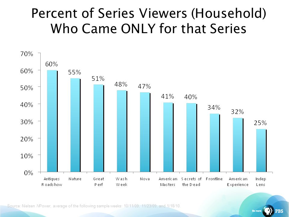 Percent of Series Viewers (Household) Who Came ONLY for that Series Source: Nielsen NPower, average of the following sample weeks: 10/11/09, 11/23/09, and 1/18/10.